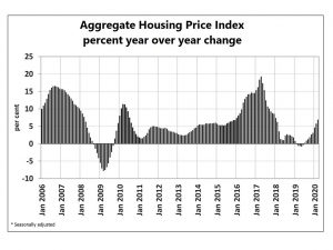 house prices index