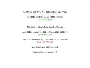 cambridge house prices