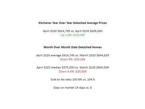kitchener house prices