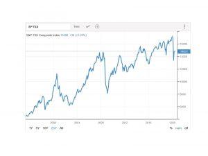 TSX 25 yr graph