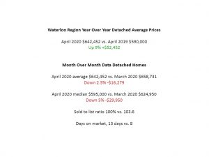 waterloo region house prices