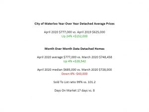 waterloo house prices