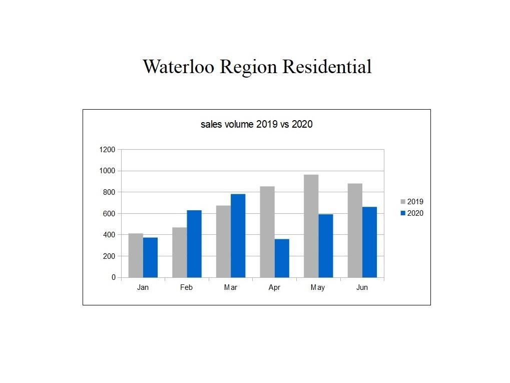 Waterloo region housing sales volume