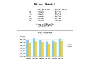 kitchener detached house prices 2020
