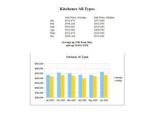 kitchener house prices 2020