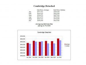 cambridge detached house prices 2020