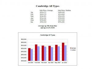 cambridge house prices 2020