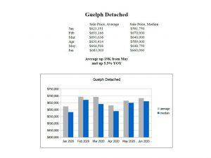guelph detached house prices 2020