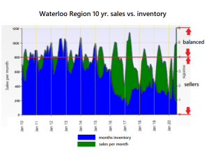 Inventory vs sales 10 year