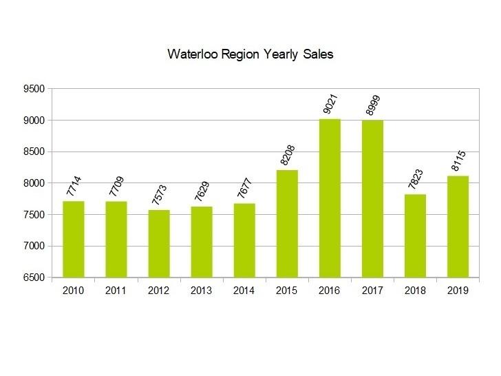 10 year sales volume