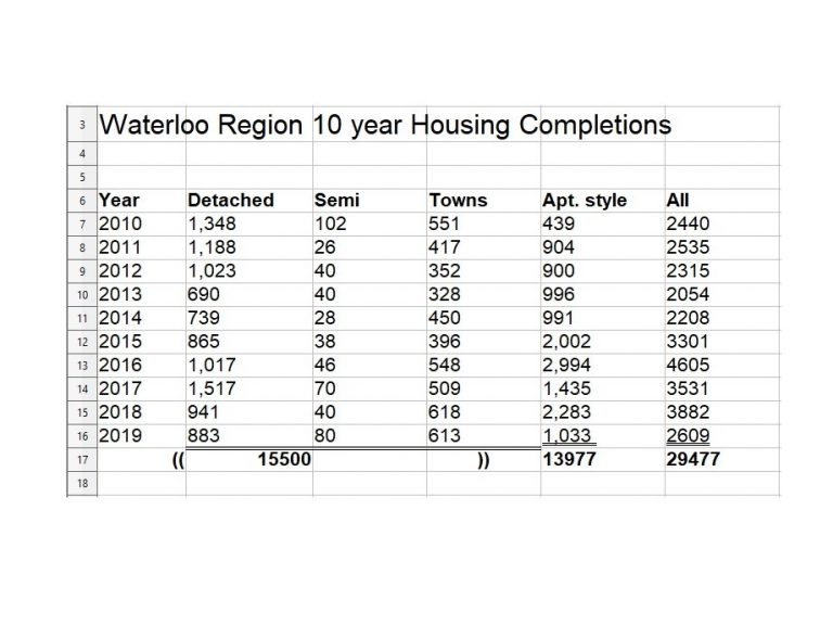 Waterloo Region New Construction