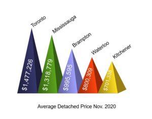 Toront versus Kitchener Waterloo House Prices