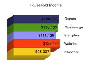 Kitchener Waterloo Household Income