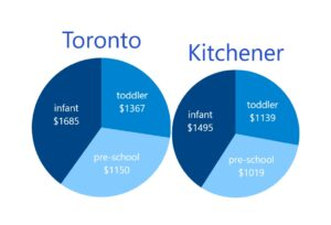Daycare Toronto vs Kitchener